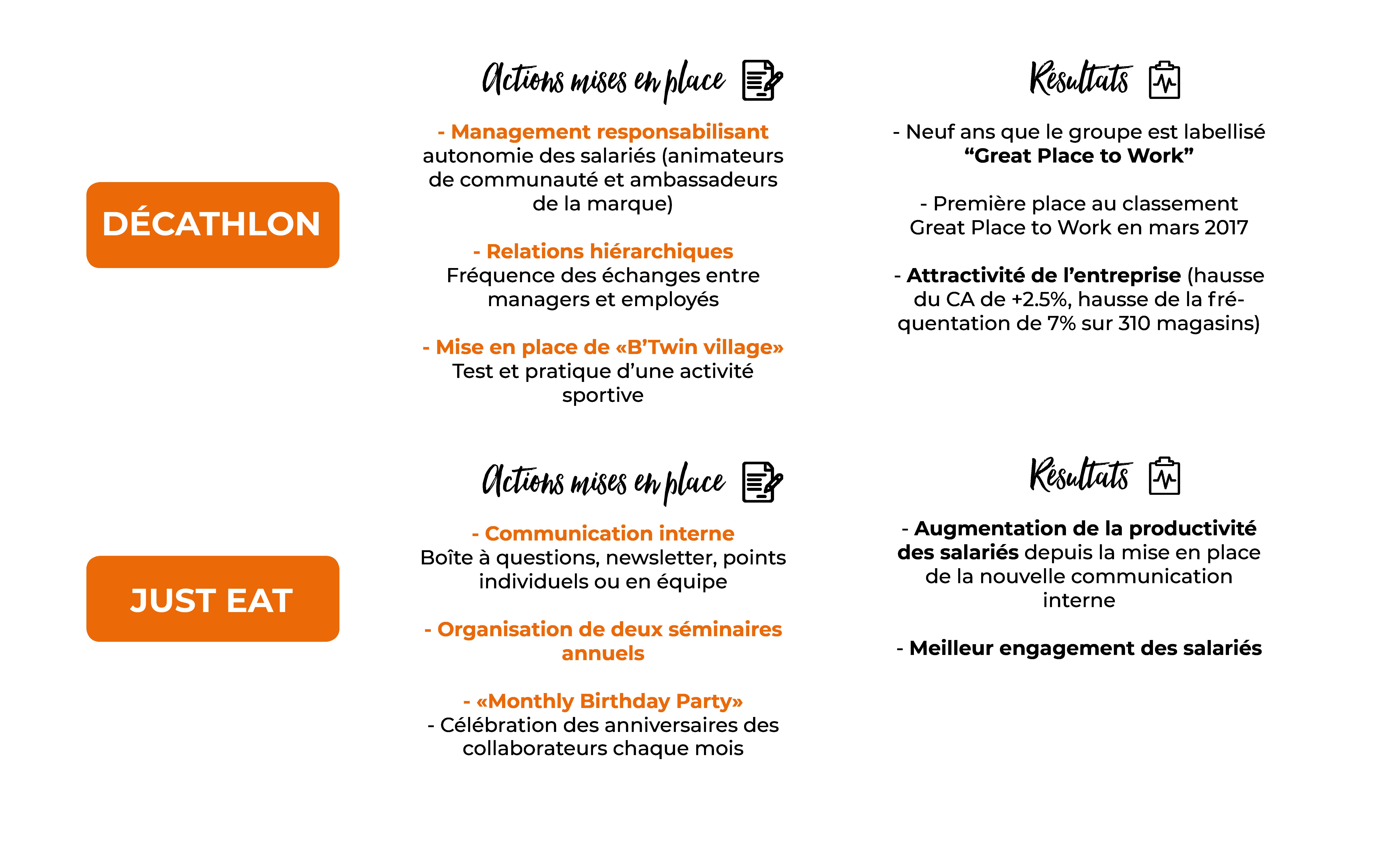 Actions mises en place et résultats pour Décathlon et Just Eat pour améliorer les relations sociales en entreprise